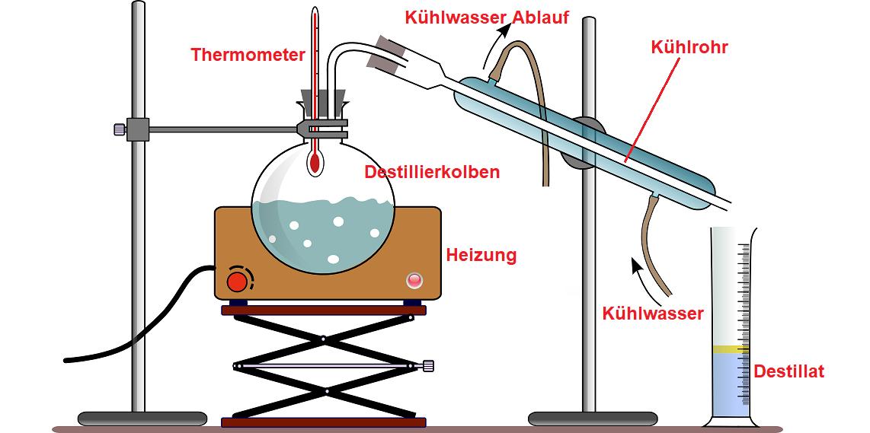 Destillation Von Alkohol